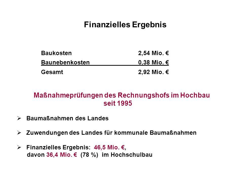 Finanzielles Ergebnis