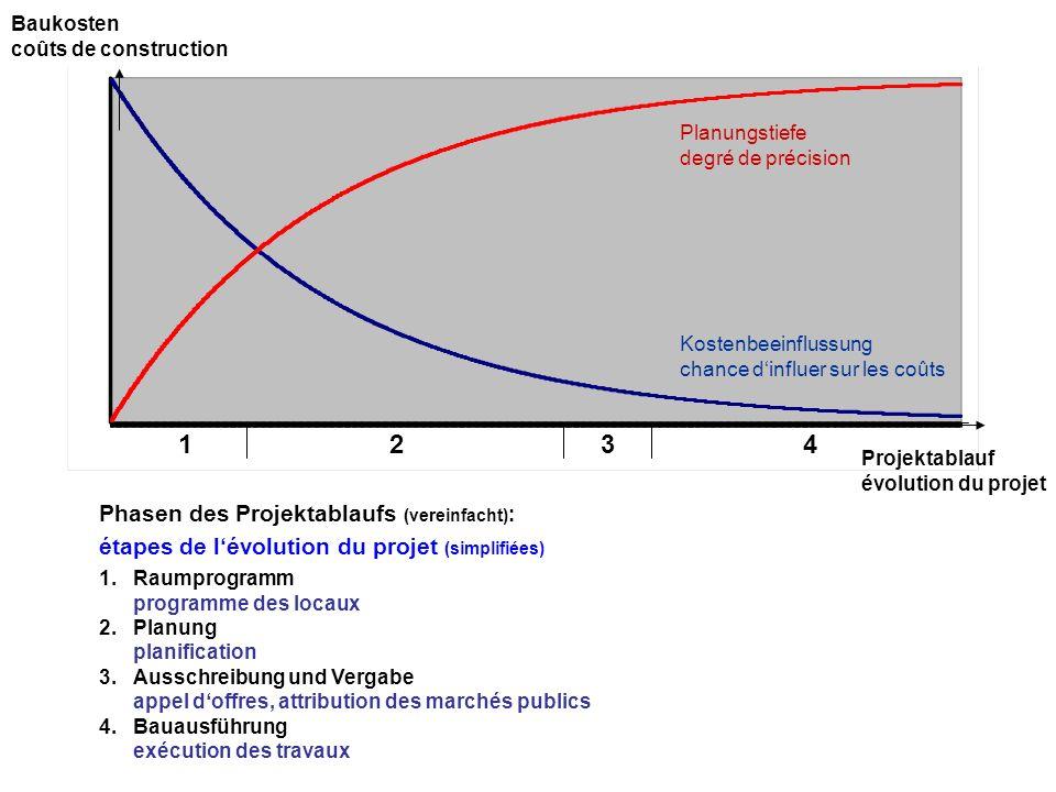 1 2 3 4 Phasen des Projektablaufs (vereinfacht):