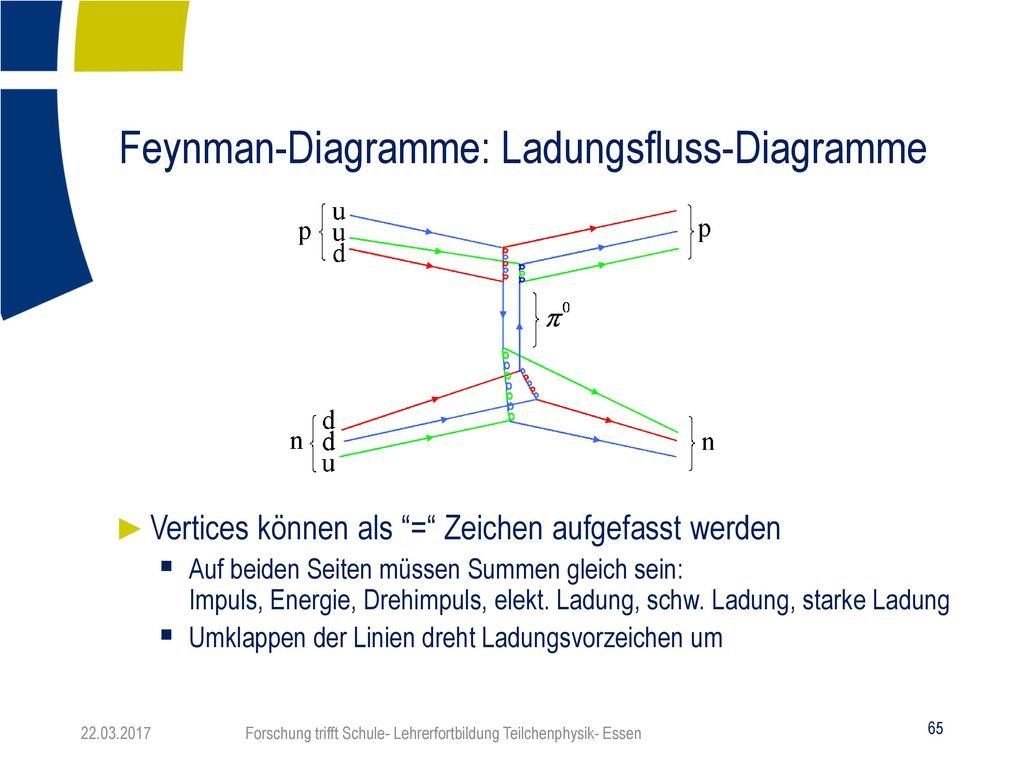 Forschung trifft Schule- Lehrerfortbildung Teilchenphysik- Essen ...