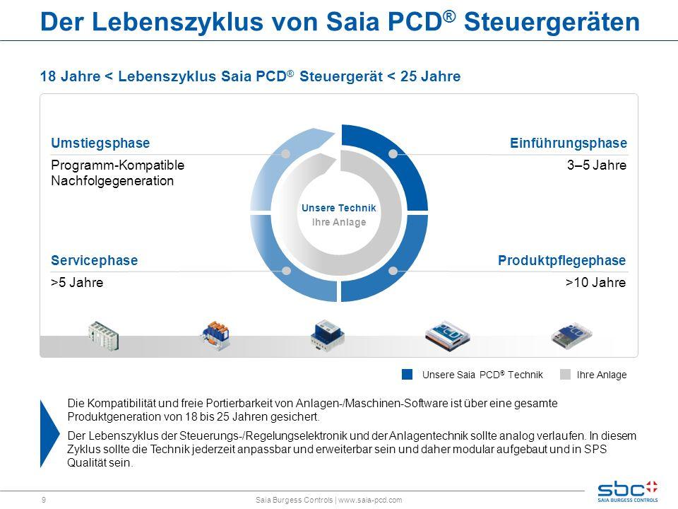 Der Lebenszyklus von Saia PCD® Steuergeräten
