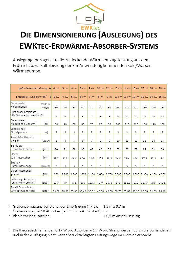 Die Dimensionierung (Auslegung) des EWKtec-Erdwärme-Absorber-Systems