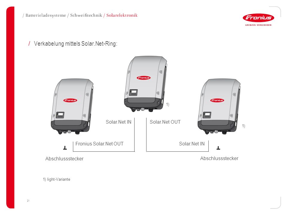 Verkabelung mittels Solar.Net-Ring:
