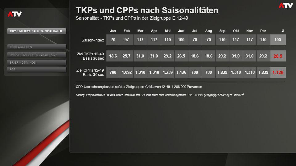 TKPs und CPPs nach Saisonalitäten