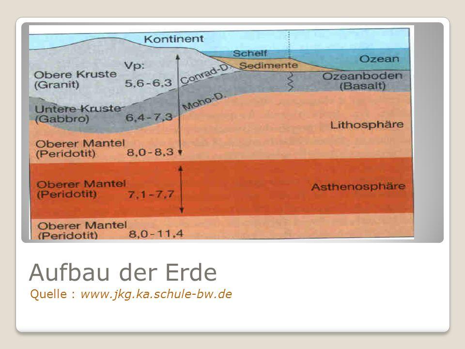 Aufbau der Erde Quelle : www.jkg.ka.schule-bw.de