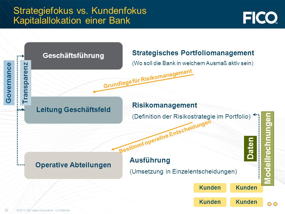 Strategiefokus vs. Kundenfokus Kapitalallokation einer Bank