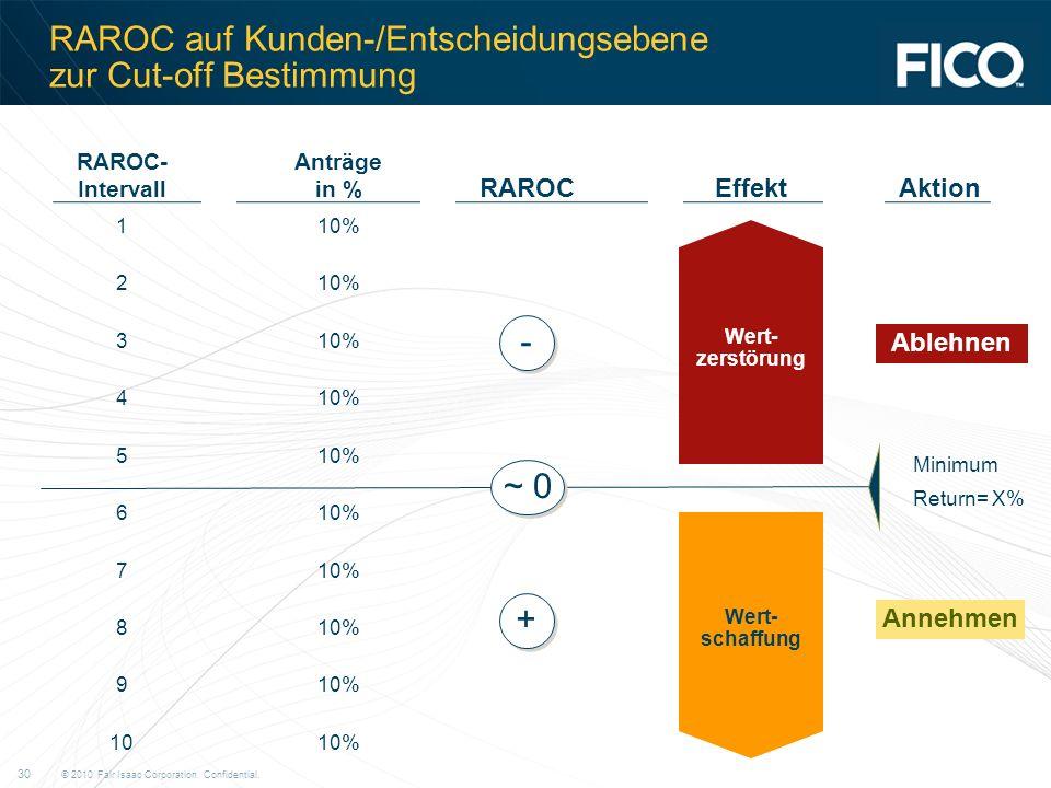 RAROC auf Kunden-/Entscheidungsebene zur Cut-off Bestimmung