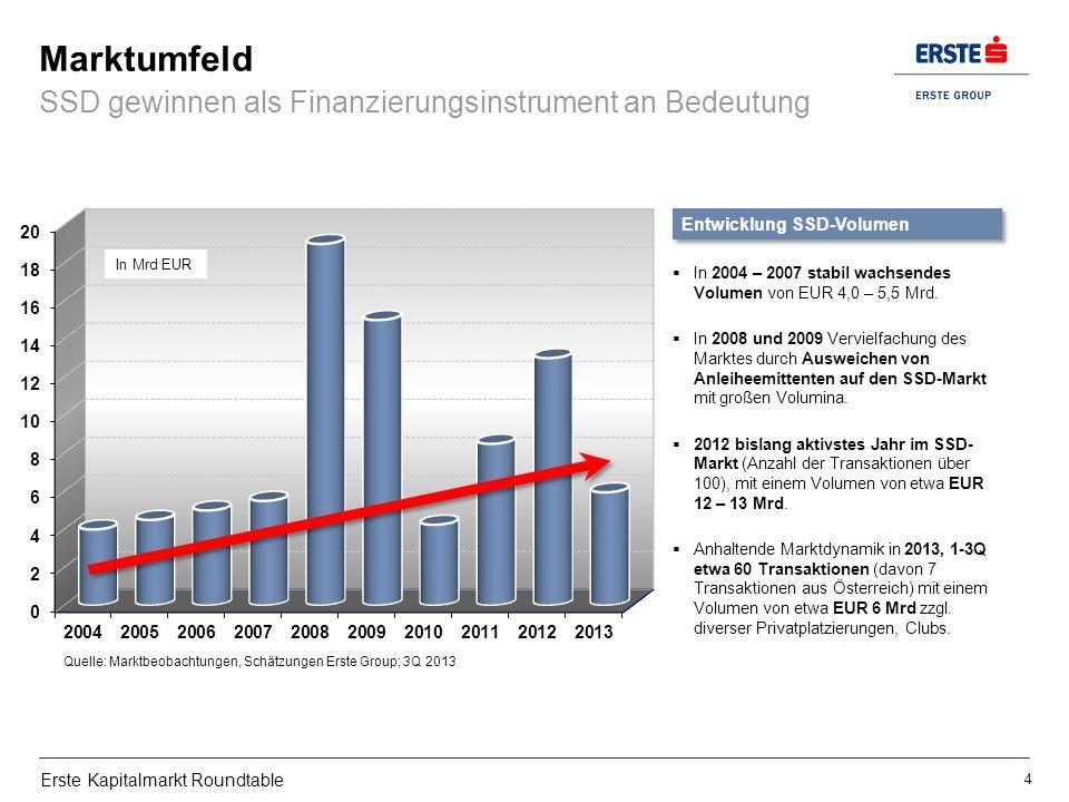 Marktumfeld SSD gewinnen als Finanzierungsinstrument an Bedeutung