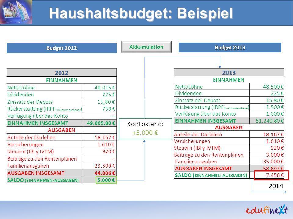 Haushaltsbudget: Beispiel