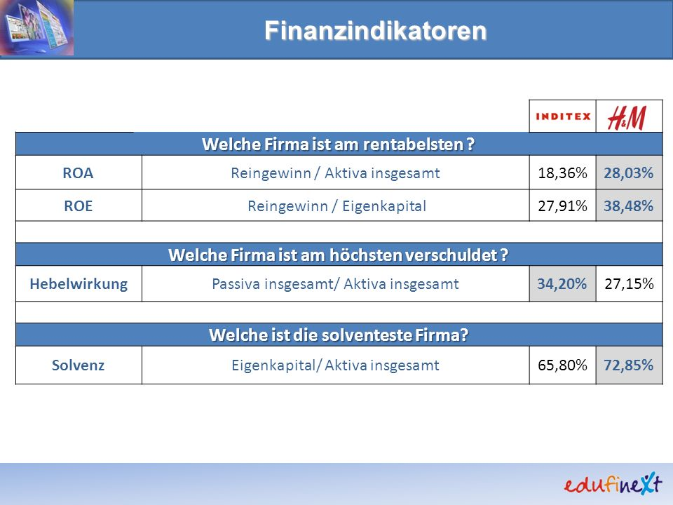 Finanzindikatoren Welche Firma ist am rentabelsten