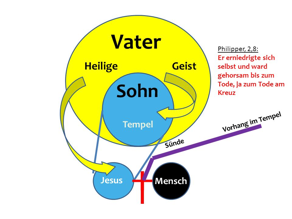 Vater Sohn Heilige Geist Tempel Jesus Mensch Philipper, 2,8: