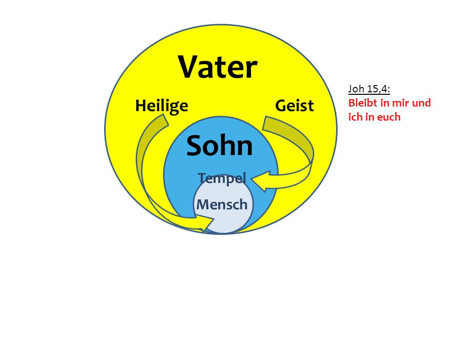 Vater Sohn Heilige Geist Tempel Mensch Jesus Joh 15,4: