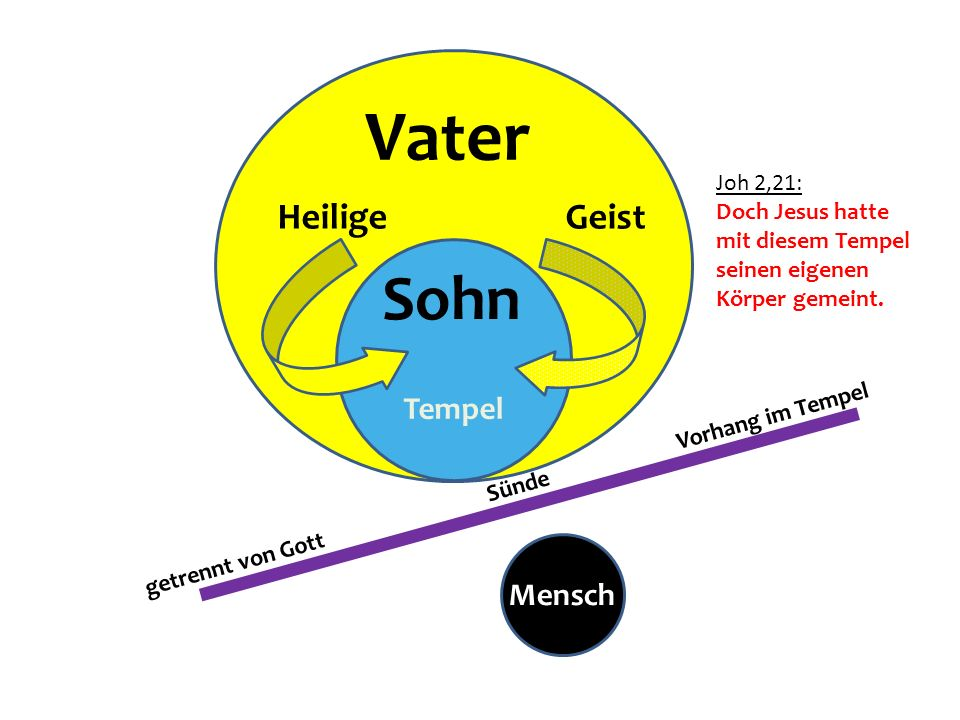Vater Sohn Heilige Geist Tempel Mensch Joh 2,21: