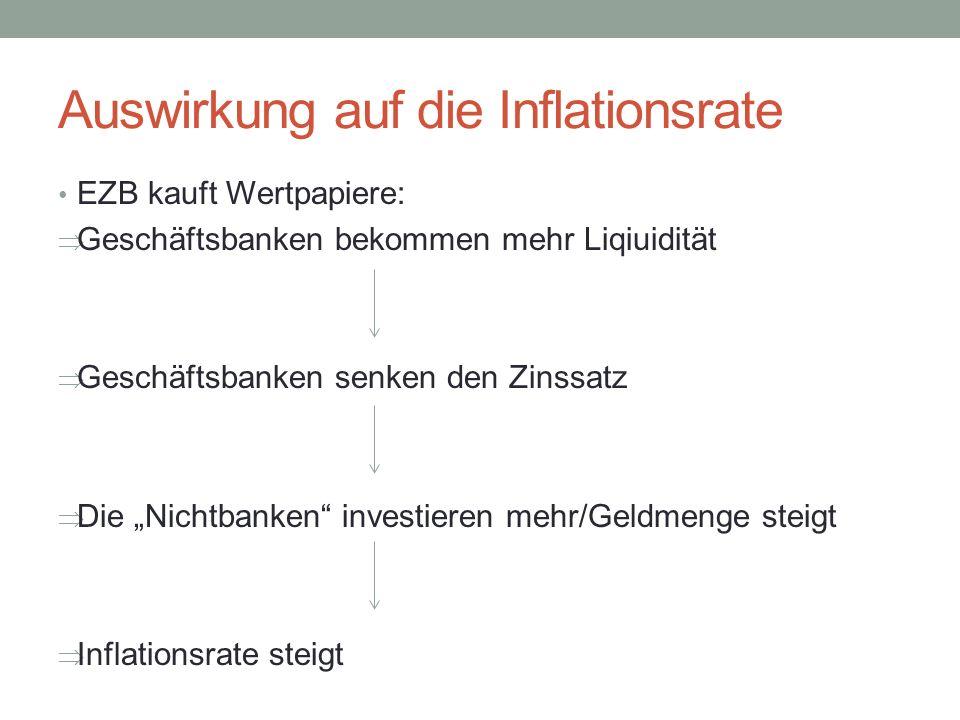 Auswirkung auf die Inflationsrate