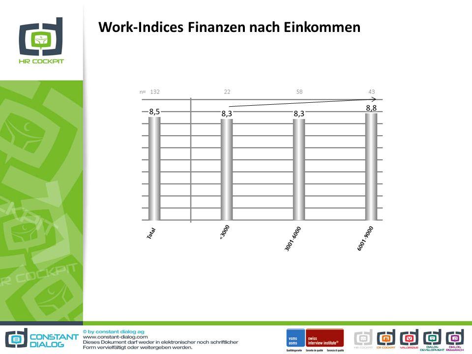 Work-Indices Finanzen nach Einkommen