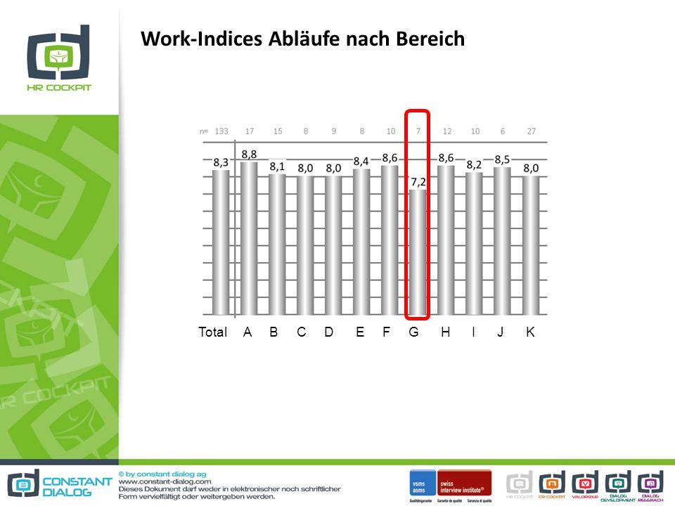 Work-Indices Abläufe nach Bereich