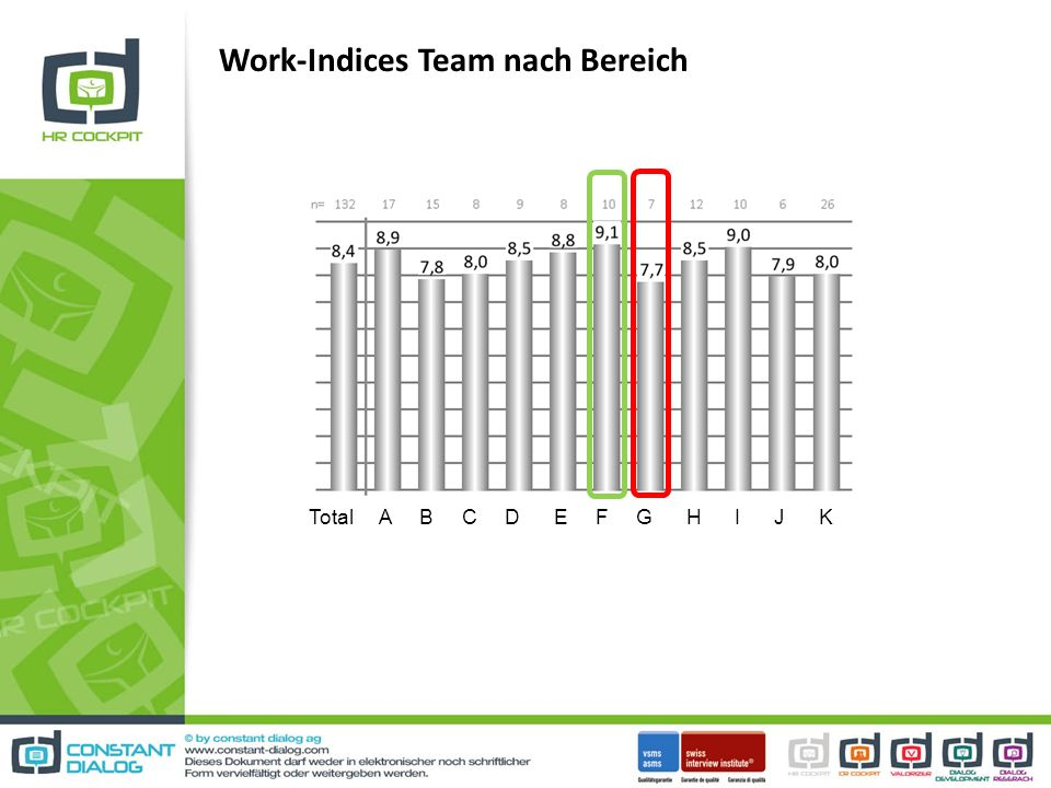 Work-Indices Team nach Bereich