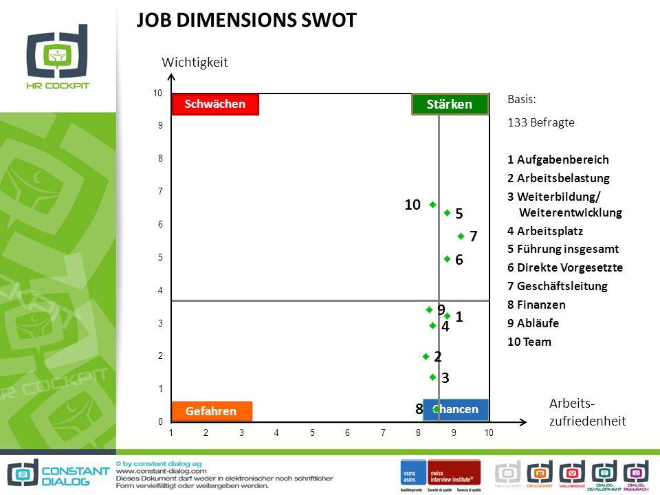 JOB DIMENSIONS SWOT Wichtigkeit Stärken Arbeits- zufriedenheit Basis: