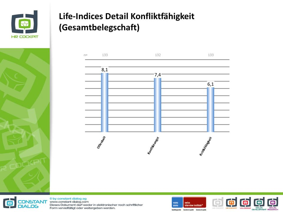 Life-Indices Detail Konfliktfähigkeit (Gesamtbelegschaft)