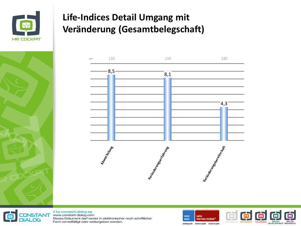 Life-Indices Detail Umgang mit Veränderung (Gesamtbelegschaft)