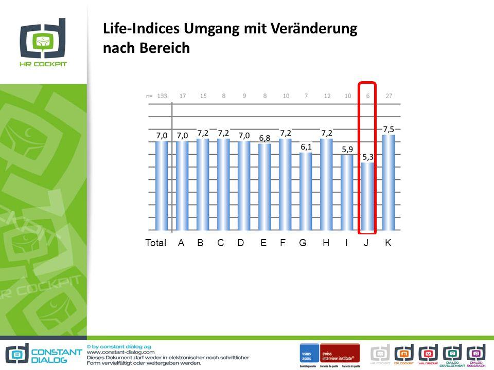 Life-Indices Umgang mit Veränderung nach Bereich