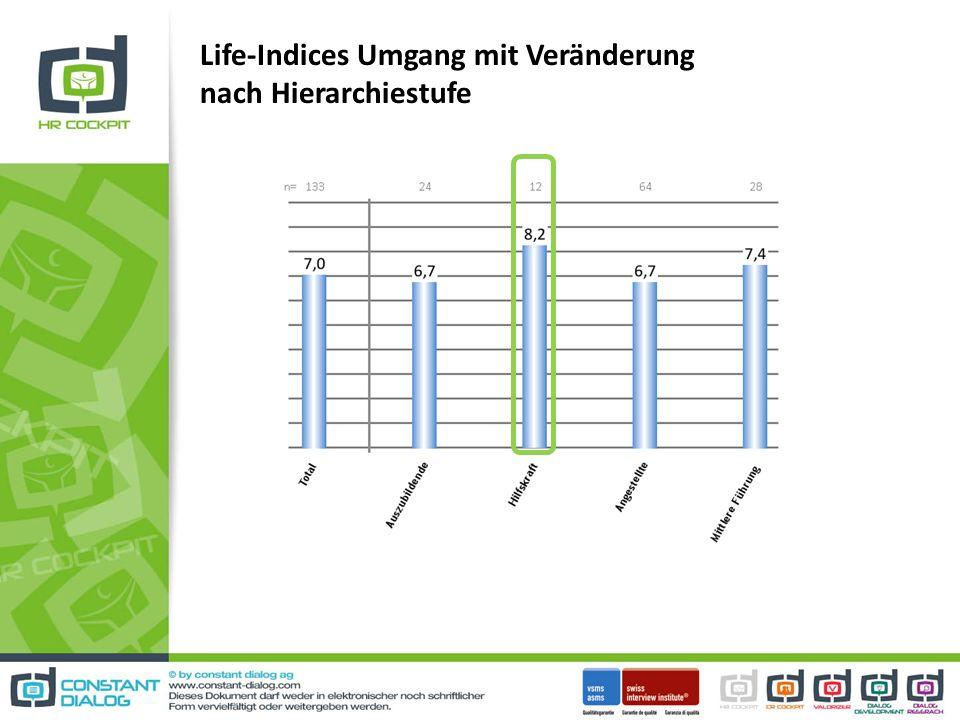 Life-Indices Umgang mit Veränderung nach Hierarchiestufe