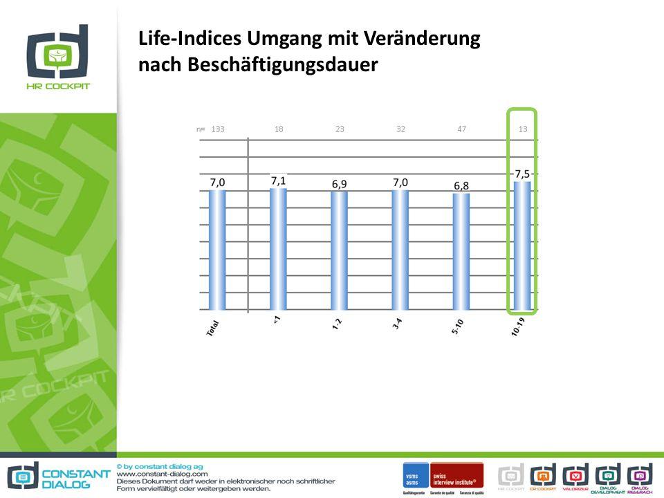 Life-Indices Umgang mit Veränderung nach Beschäftigungsdauer