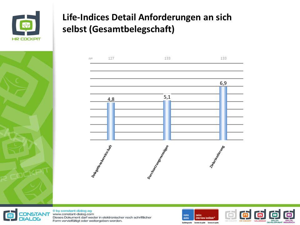 Life-Indices Detail Anforderungen an sich selbst (Gesamtbelegschaft)