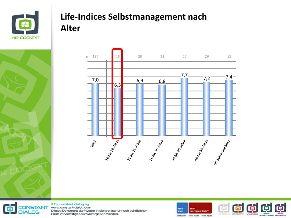 Life-Indices Selbstmanagement nach Alter