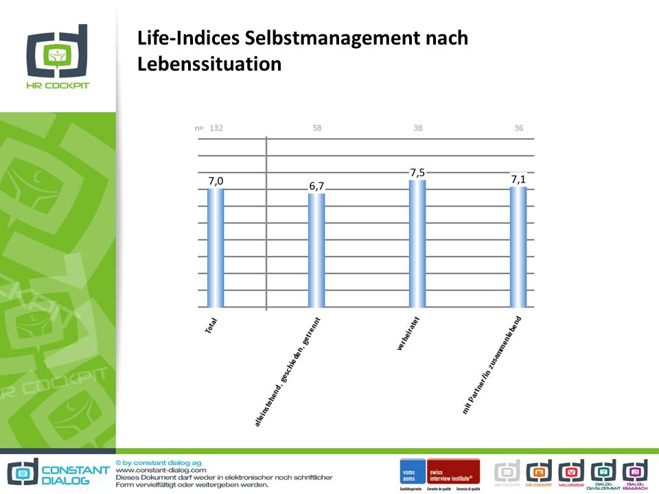 Life-Indices Selbstmanagement nach Lebenssituation