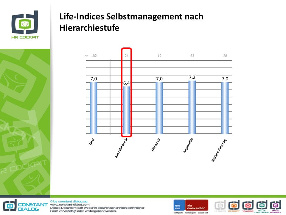 Life-Indices Selbstmanagement nach Hierarchiestufe