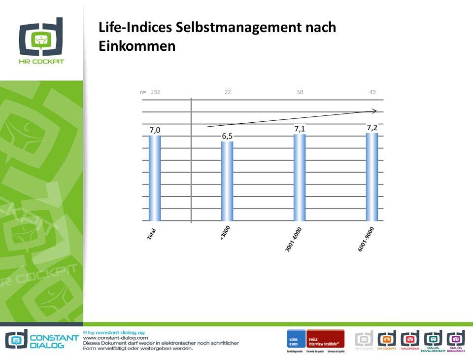 Life-Indices Selbstmanagement nach Einkommen
