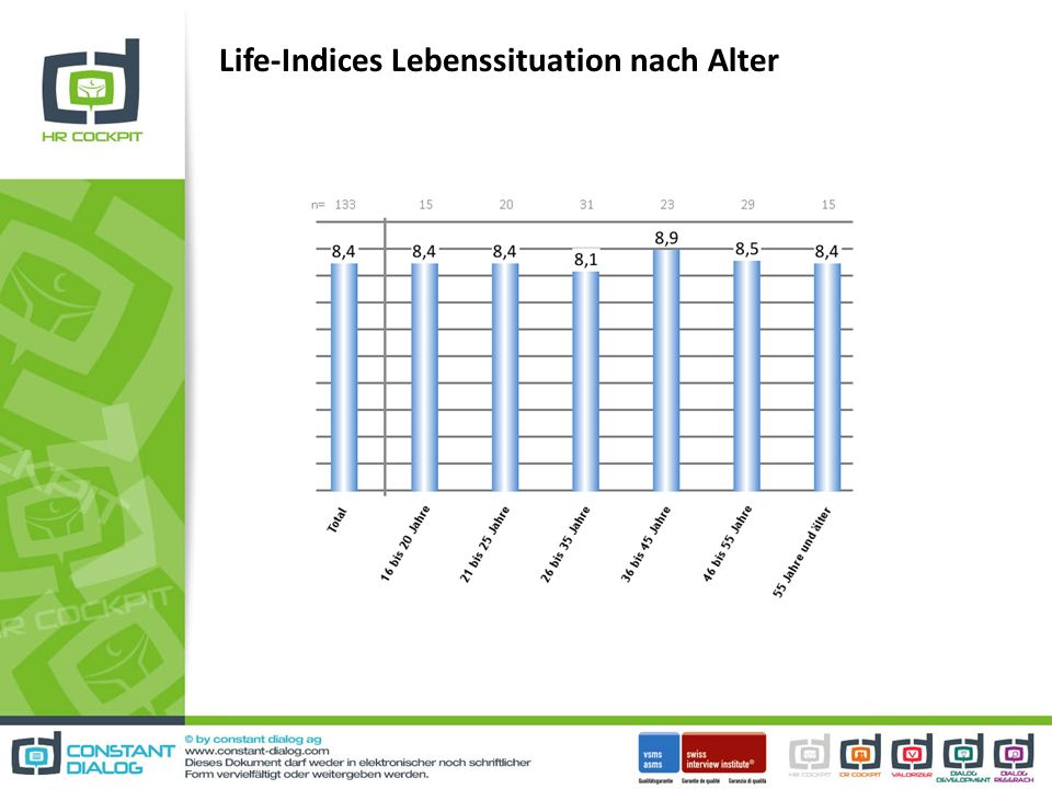Life-Indices Lebenssituation nach Alter