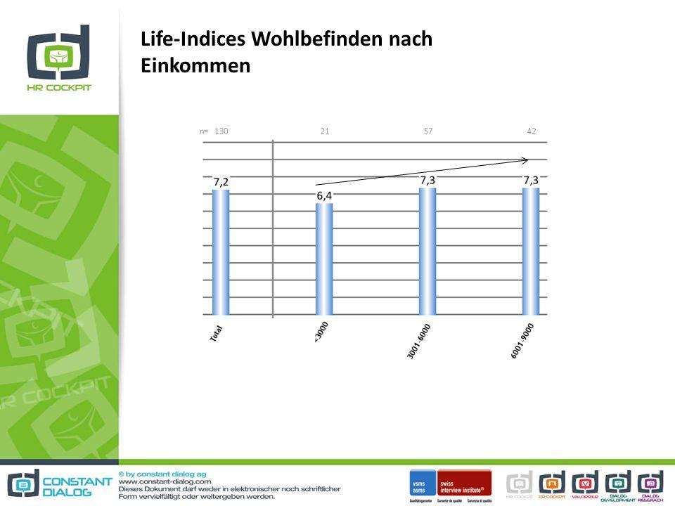 Life-Indices Wohlbefinden nach Einkommen
