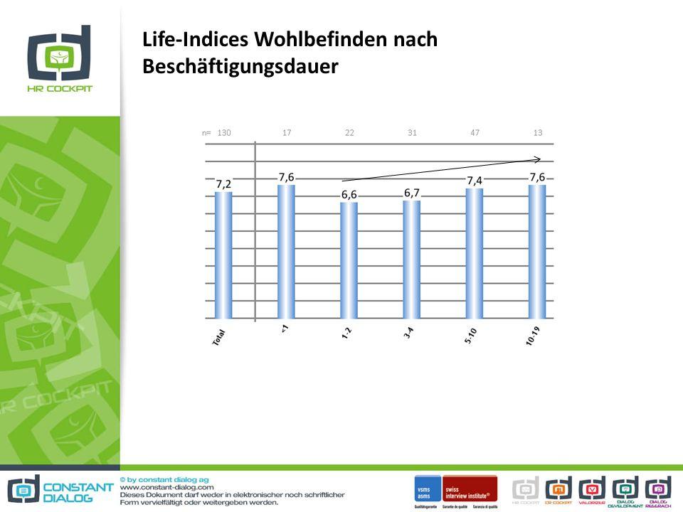 Life-Indices Wohlbefinden nach Beschäftigungsdauer
