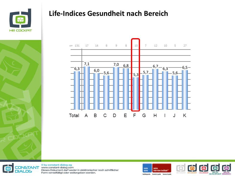 Life-Indices Gesundheit nach Bereich
