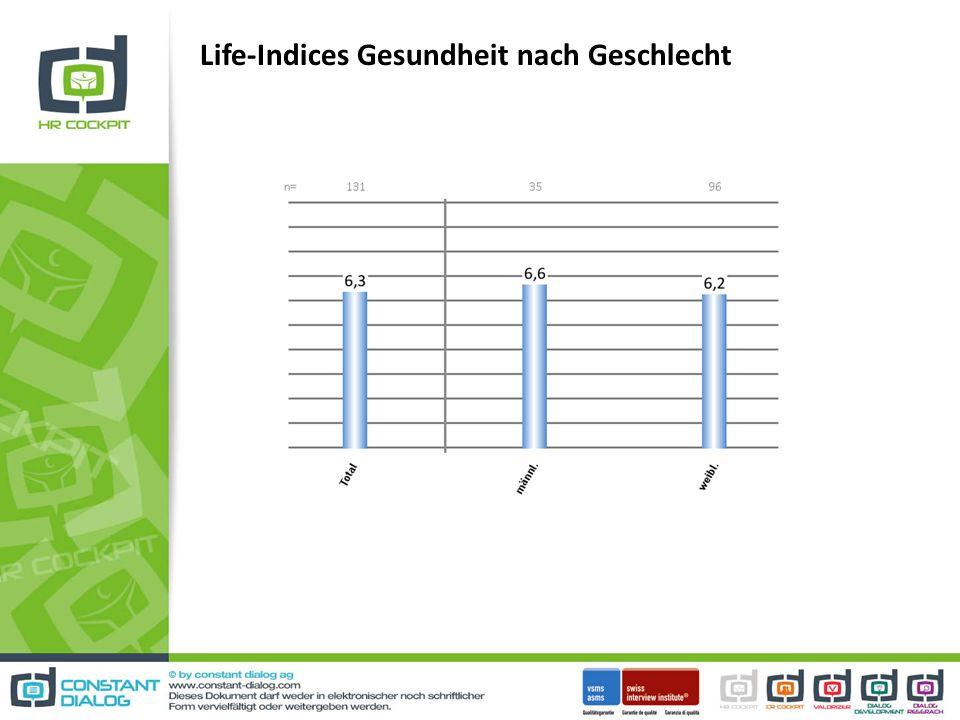 Life-Indices Gesundheit nach Geschlecht