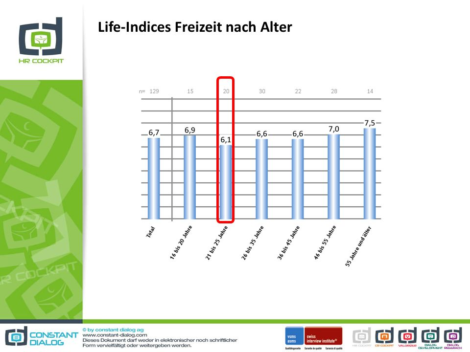 Life-Indices Freizeit nach Alter