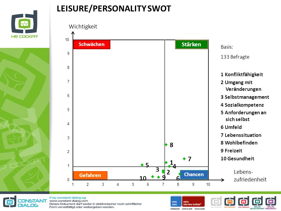 LEISURE/PERSONALITY SWOT