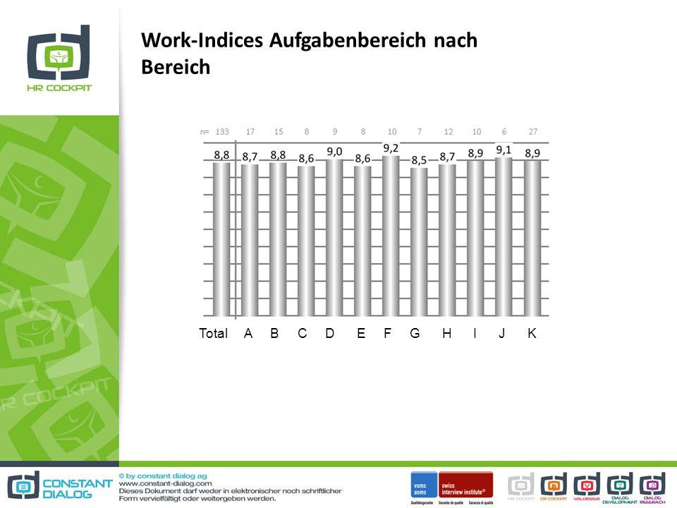 Work-Indices Aufgabenbereich nach Bereich