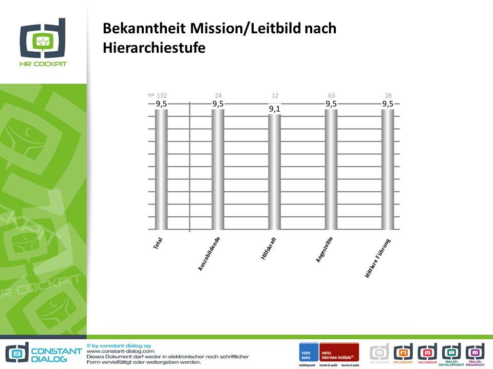 Bekanntheit Mission/Leitbild nach Hierarchiestufe