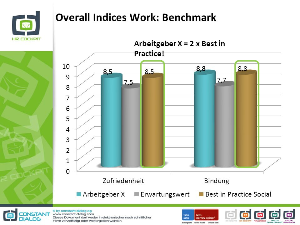 Overall Indices Work: Benchmark