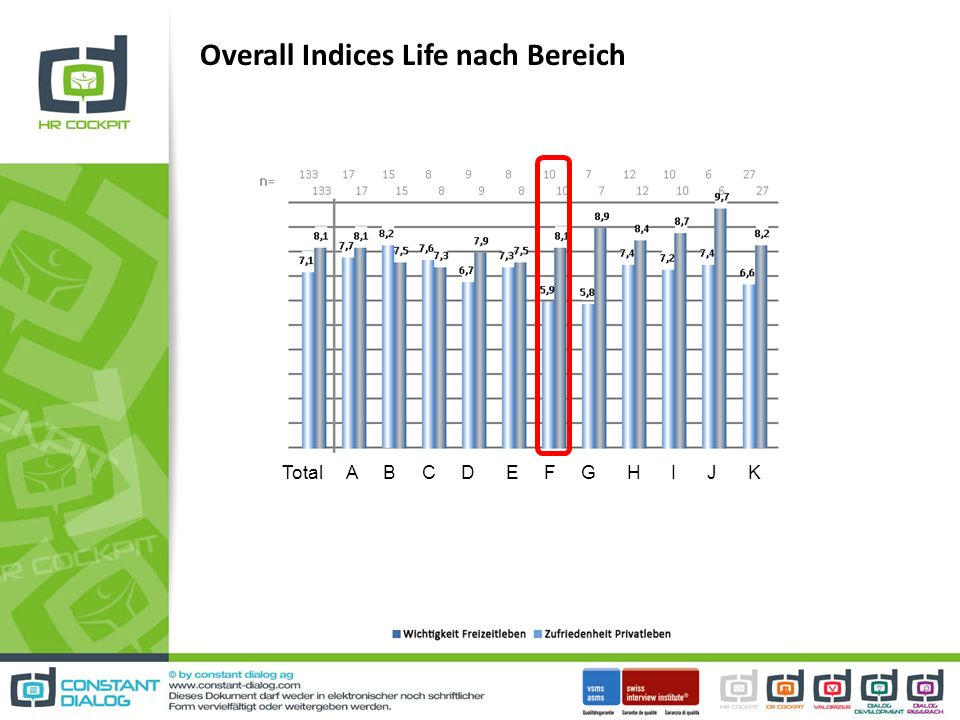 Overall Indices Life nach Bereich