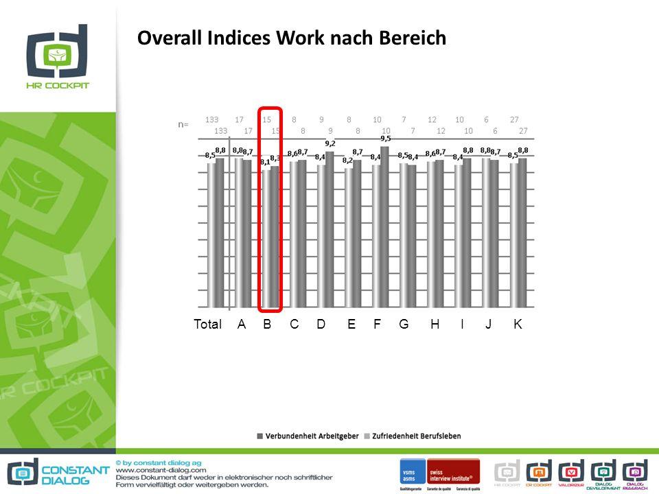 Overall Indices Work nach Bereich