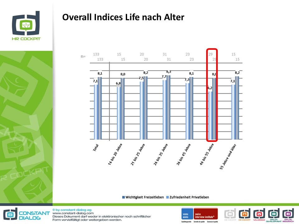 Overall Indices Life nach Alter