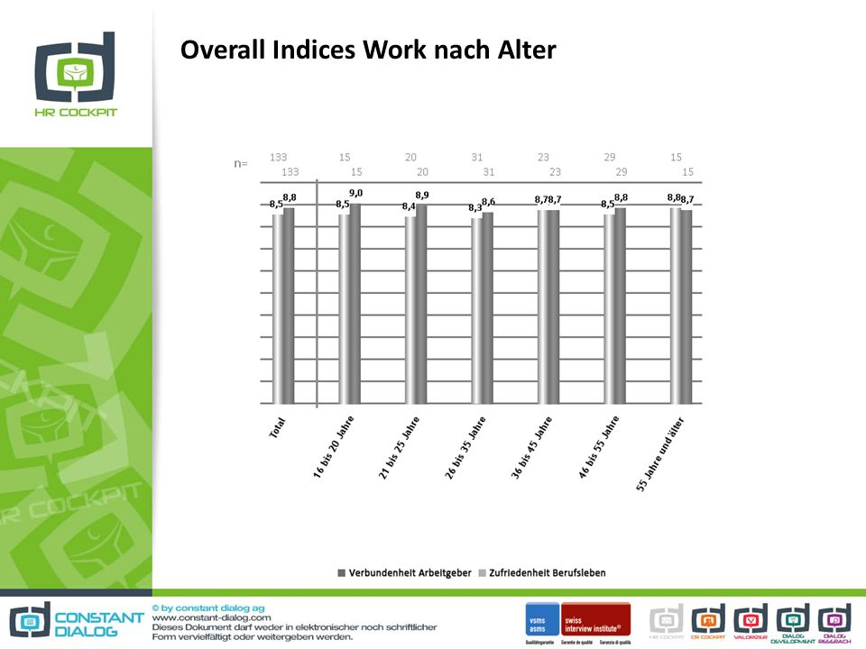 Overall Indices Work nach Alter