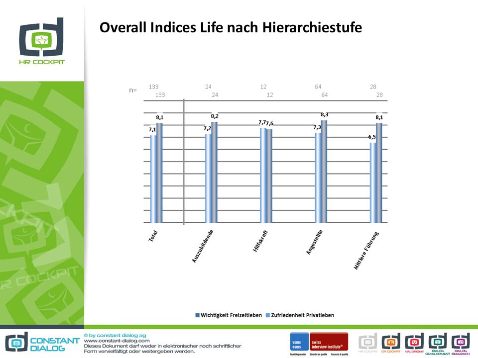 Overall Indices Life nach Hierarchiestufe