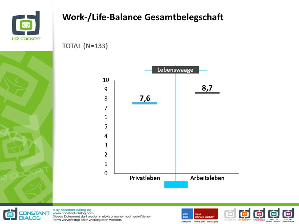 Work-/Life-Balance Gesamtbelegschaft