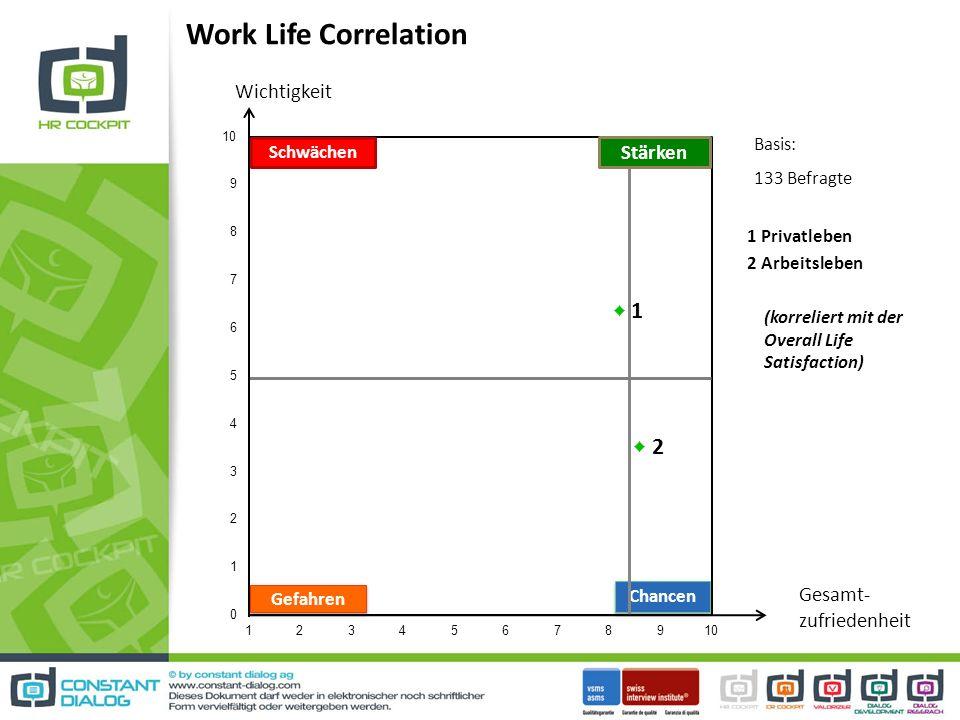 Work Life Correlation Wichtigkeit Stärken Gesamt- zufriedenheit Basis: