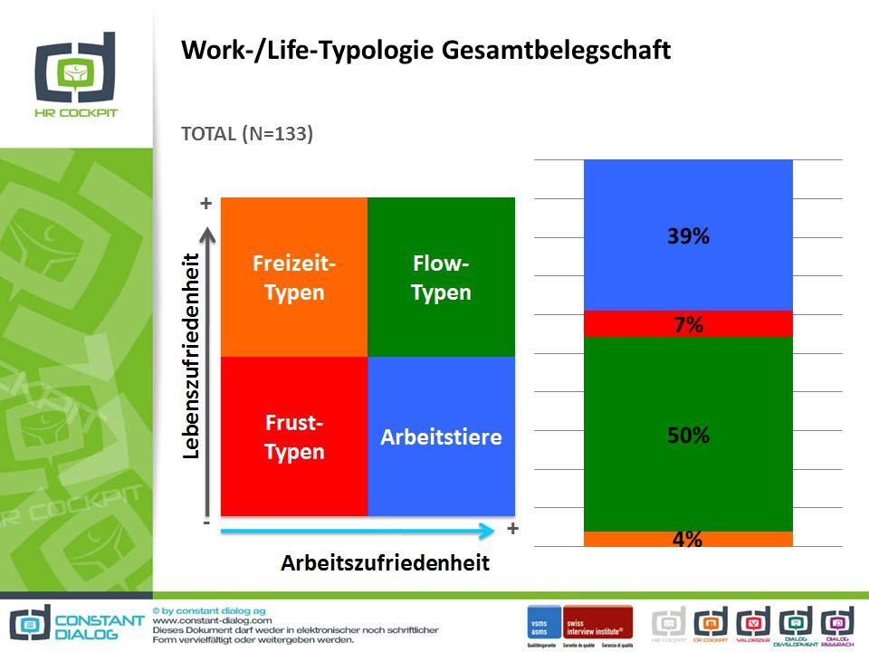 Work-/Life-Typologie Gesamtbelegschaft