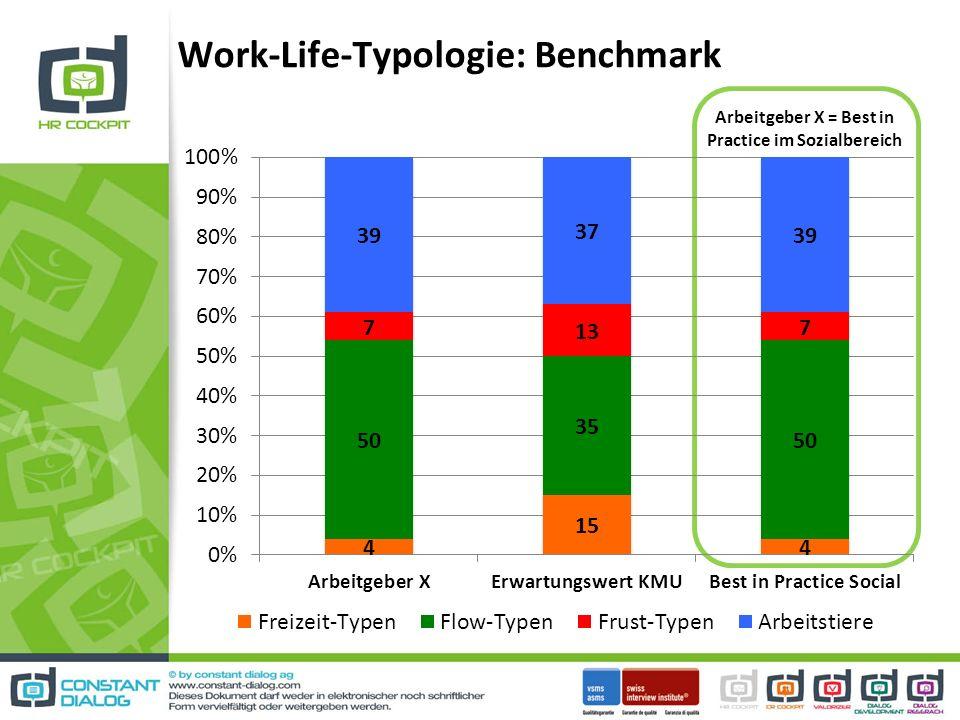 Work-Life-Typologie: Benchmark